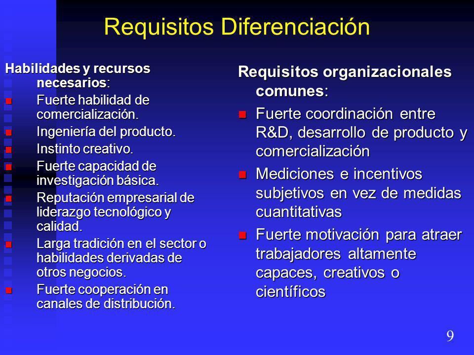 Requisitos Diferenciación Habilidades y recursos necesarios: Fuerte habilidad de comercialización.