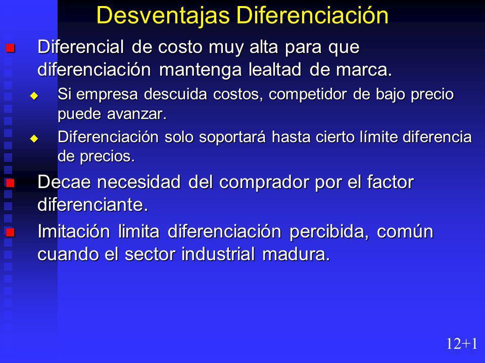 Desventajas Diferenciación Diferencial de costo muy alta para que diferenciación mantenga lealtad de marca.