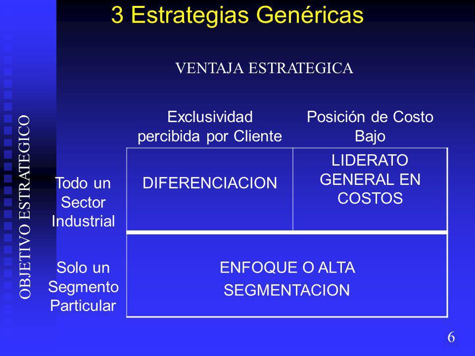 3 Estrategias Genéricas 6 Exclusividad percibida por Cliente Posición de Costo Bajo Todo un Sector Industrial DIFERENCIACION LIDERATO GENERAL EN COSTOS Solo un Segmento Particular ENFOQUE O ALTA SEGMENTACION VENTAJA ESTRATEGICA OBJETIVO ESTRATEGICO
