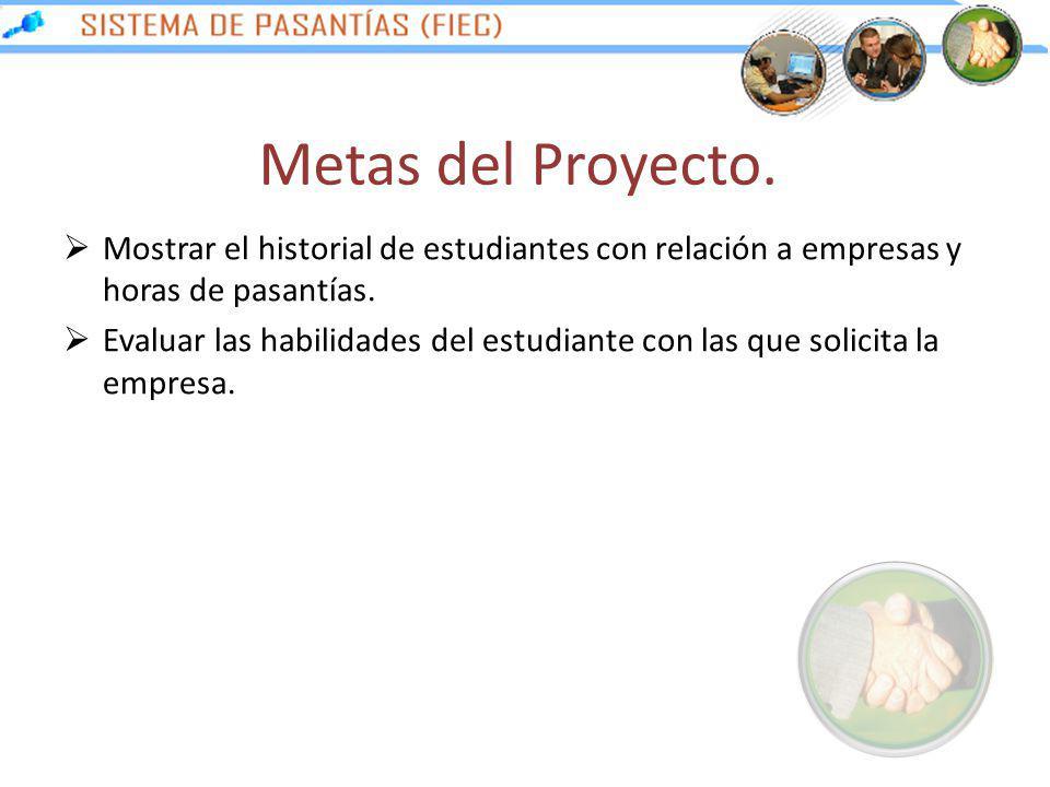 Metas del Proyecto. Mostrar el historial de estudiantes con relación a empresas y horas de pasantías. Evaluar las habilidades del estudiante con las q