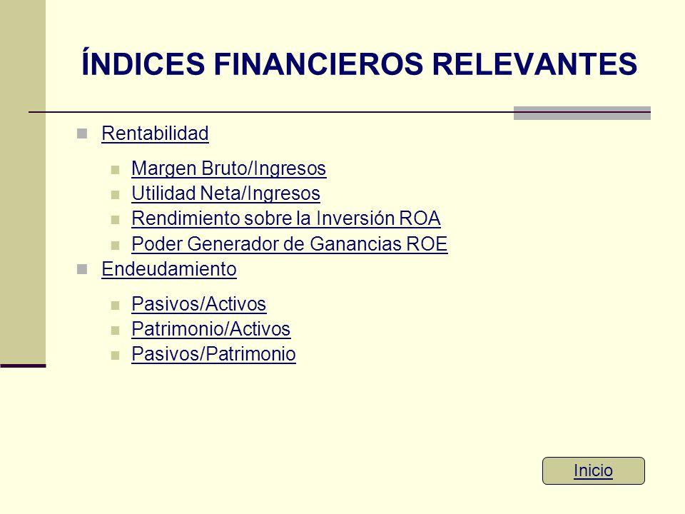 ÍNDICES FINANCIEROS RELEVANTES Rentabilidad Margen Bruto/Ingresos Utilidad Neta/Ingresos Rendimiento sobre la Inversión ROA Poder Generador de Gananci