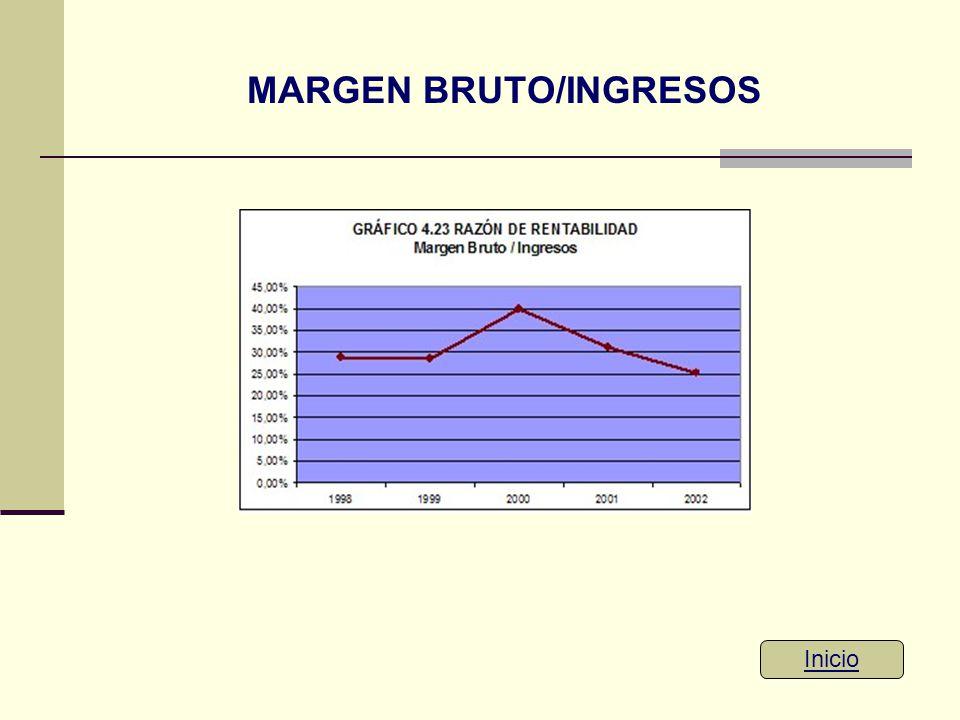 MARGEN BRUTO/INGRESOS Inicio