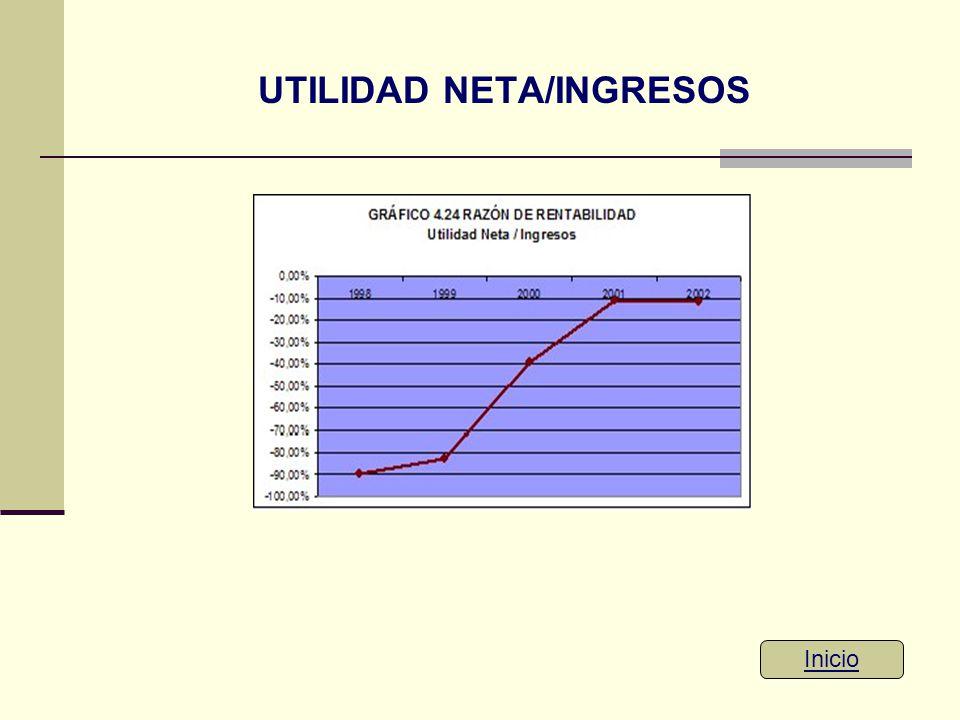 UTILIDAD NETA/INGRESOS Inicio