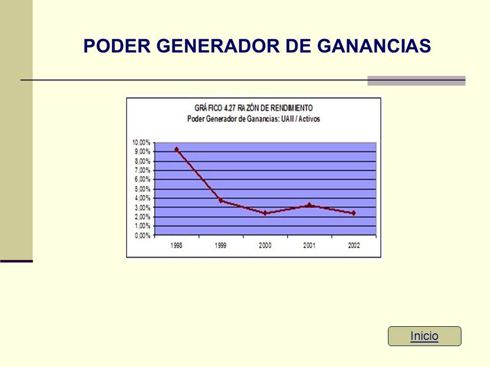PODER GENERADOR DE GANANCIAS Inicio