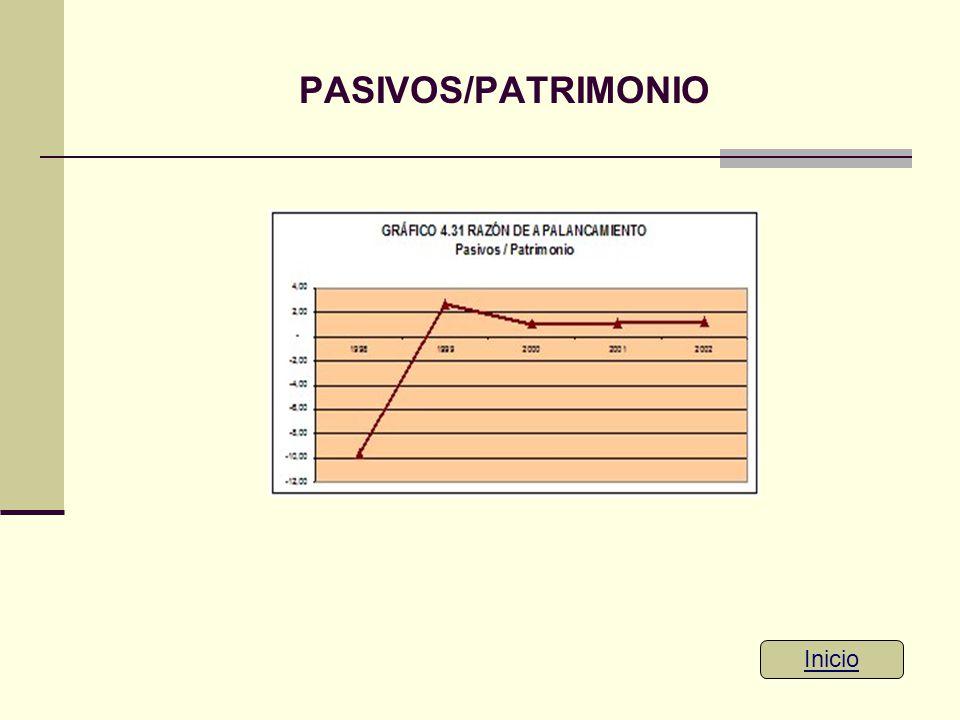 PASIVOS/PATRIMONIO Inicio