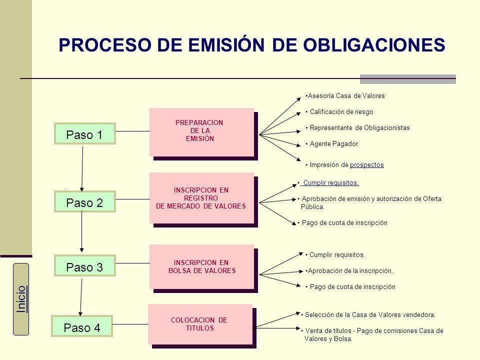PROCESO DE EMISIÓN DE OBLIGACIONES Paso 1 PREPARACION DE LA EMISIÓN. Paso 2 INSCRIPCION EN REGISTRO DE MERCADO DE VALORES INSCRIPCION EN REGISTRO DE M