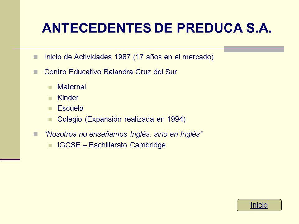 ANTECEDENTES DE PREDUCA S.A. Inicio de Actividades 1987 (17 años en el mercado) Centro Educativo Balandra Cruz del Sur Maternal Kinder Escuela Colegio