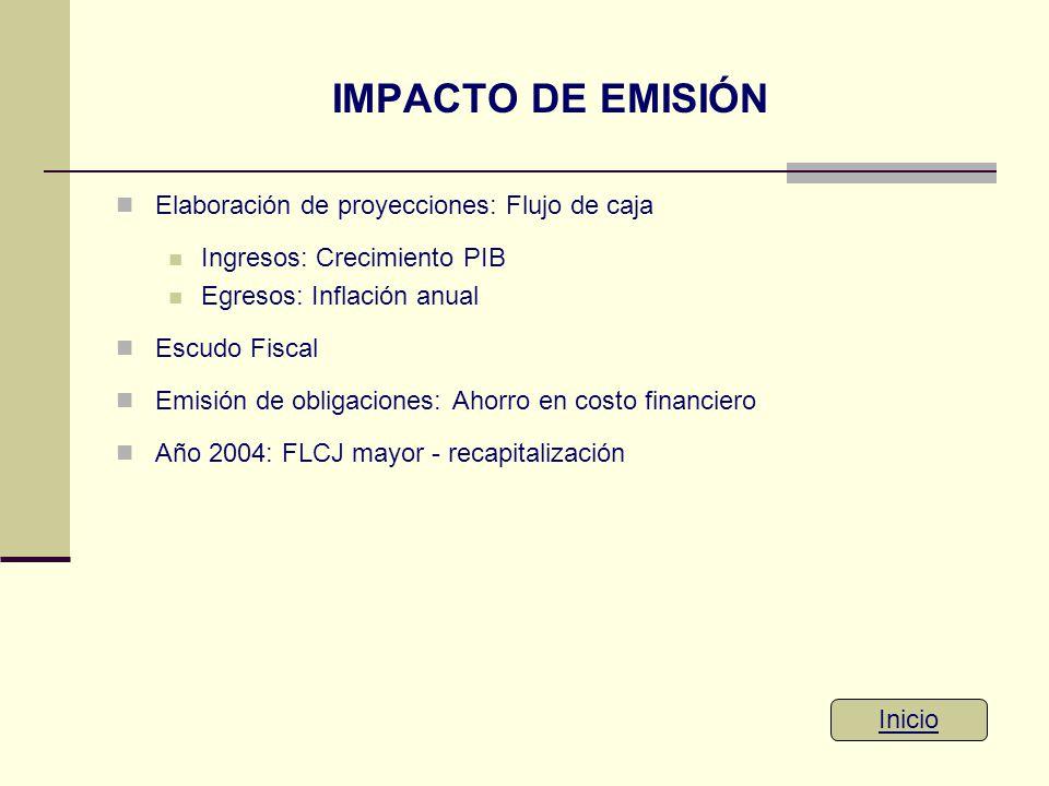 IMPACTO DE EMISIÓN Elaboración de proyecciones: Flujo de caja Ingresos: Crecimiento PIB Egresos: Inflación anual Escudo Fiscal Emisión de obligaciones