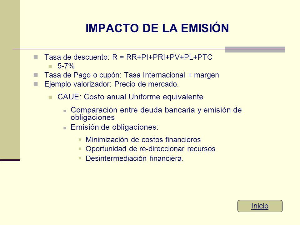 IMPACTO DE LA EMISIÓN Tasa de descuento: R = RR+PI+PRI+PV+PL+PTC 5-7% Tasa de Pago o cupón: Tasa Internacional + margen Ejemplo valorizador: Precio de