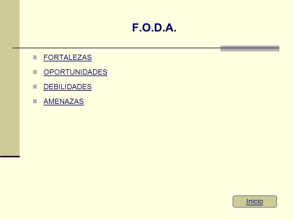 F.O.D.A. FORTALEZAS OPORTUNIDADES DEBILIDADES AMENAZAS Inicio