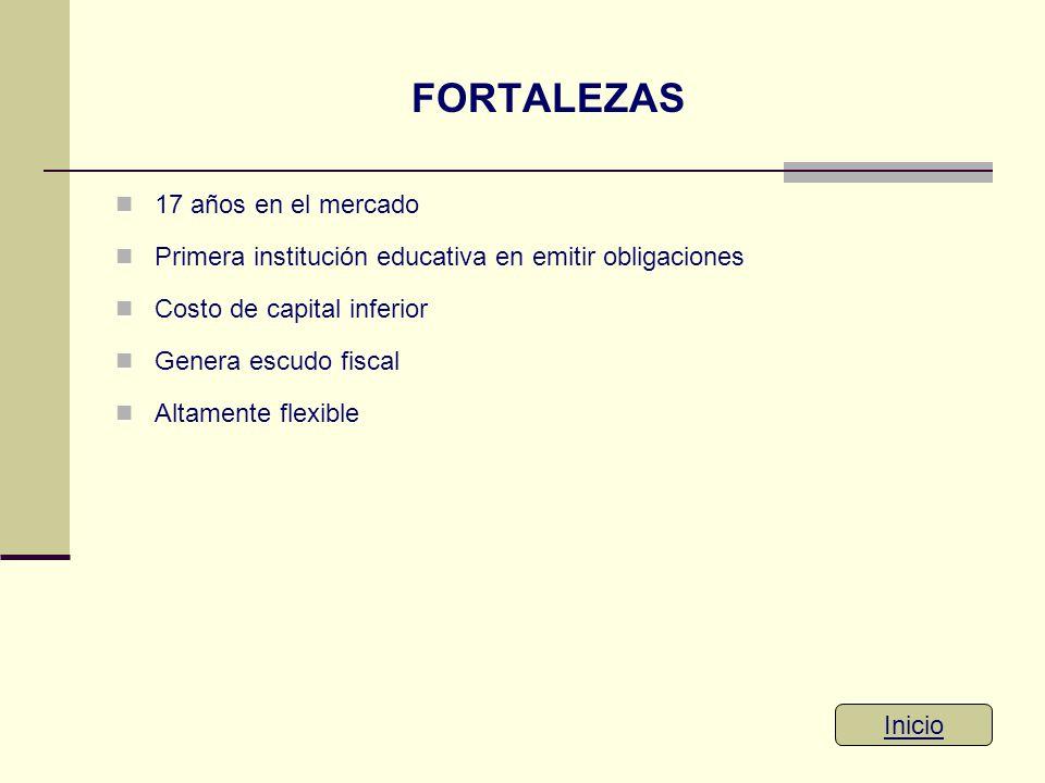 FORTALEZAS 17 años en el mercado Primera institución educativa en emitir obligaciones Costo de capital inferior Genera escudo fiscal Altamente flexibl