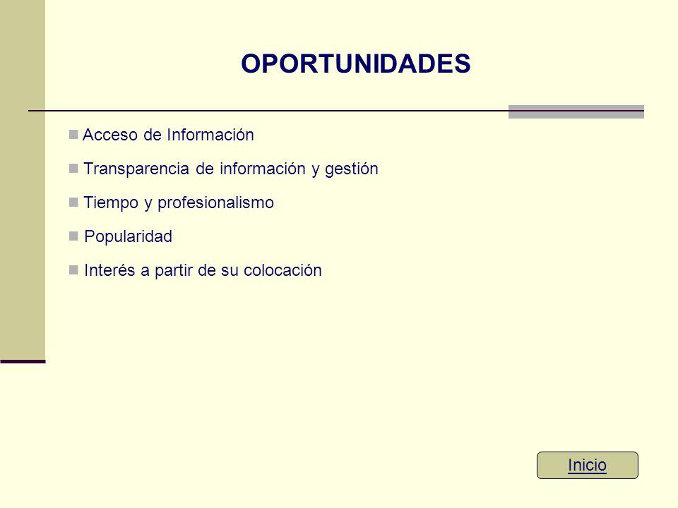 OPORTUNIDADES Inicio Acceso de Información Transparencia de información y gestión Tiempo y profesionalismo Popularidad Interés a partir de su colocaci