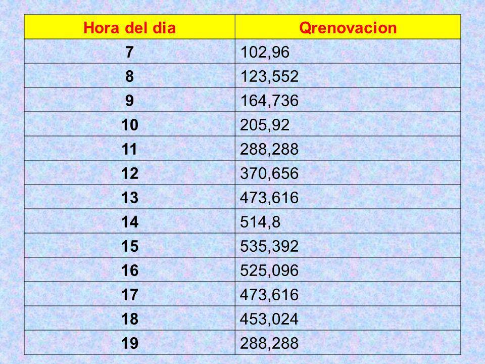 Hora del diaQrenovacion 7102,96 8123,552 9164,736 10205,92 11288,288 12370,656 13473,616 14514,8 15535,392 16525,096 17473,616 18453,024 19288,288