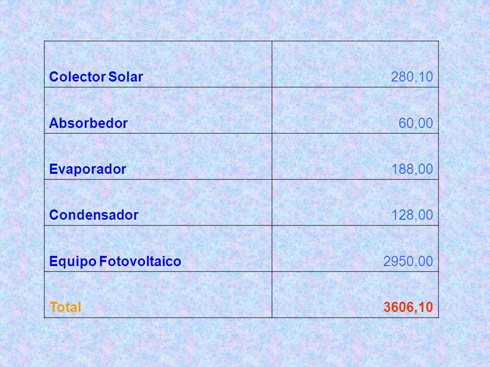 Colector Solar280,10 Absorbedor60,00 Evaporador188,00 Condensador128,00 Equipo Fotovoltaico2950,00 Total3606,10