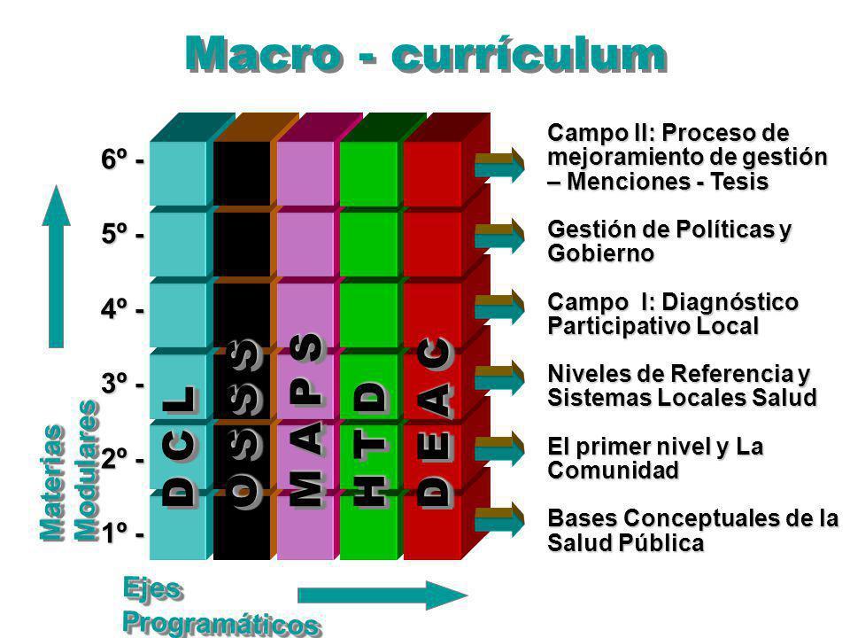 Macro - currículum 6º - 5º - 4º - 3º - 2º - 1º - Materias Modulares Ejes Programáticos D C L Campo II: Proceso de mejoramiento de gestión – Menciones - Tesis Gestión de Políticas y Gobierno Campo I: Diagnóstico Participativo Local Niveles de Referencia y Sistemas Locales Salud El primer nivel y La Comunidad Bases Conceptuales de la Salud Pública O S S S M A P S H T D D E A C