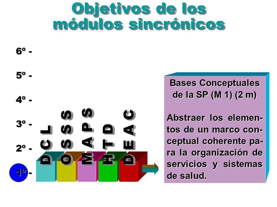 Objetivos de los módulos sincrónicos 6º - 5º - 4º - 3º - 2º - 1º - D C L Bases Conceptuales de la SP (M 1) (2 m) Abstraer los elemen- tos de un marco con- ceptual coherente pa- ra la organización de servicios y sistemas de salud.