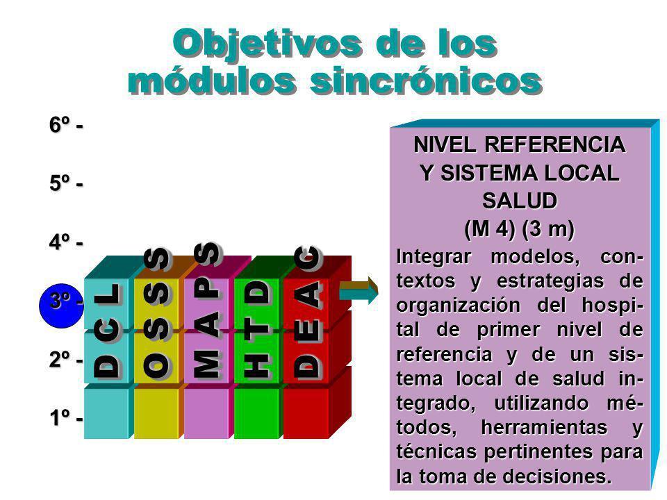 Objetivos de los módulos sincrónicos 6º - 5º - 4º - 3º - 2º - 1º - O S S S M A P S D E A C D C L H T D NIVEL REFERENCIA Y SISTEMA LOCAL SALUD (M 4) (3 m) Integrar modelos, con- textos y estrategias de organización del hospi- tal de primer nivel de referencia y de un sis- tema local de salud in- tegrado, utilizando mé- todos, herramientas y técnicas pertinentes para la toma de decisiones.