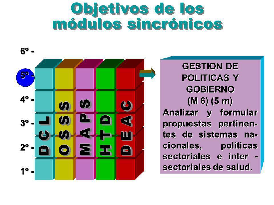 Objetivos de los módulos sincrónicos 6º - 5º - 4º - 3º - 2º - 1º - O S S S M A P S D E A C D C L H T D GESTION DE POLITICAS Y GOBIERNO (M 6) (5 m) Analizar y formular propuestas pertinen- tes de sistemas na- cionales, políticas sectoriales e inter - sectoriales de salud.
