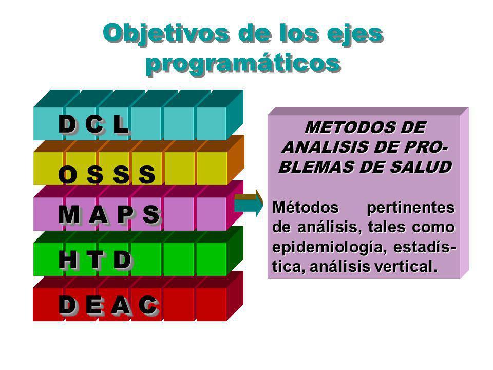 METODOS DE ANALISIS DE PRO- BLEMAS DE SALUD Métodos pertinentes de análisis, tales como epidemiología, estadís- tica, análisis vertical. Objetivos de