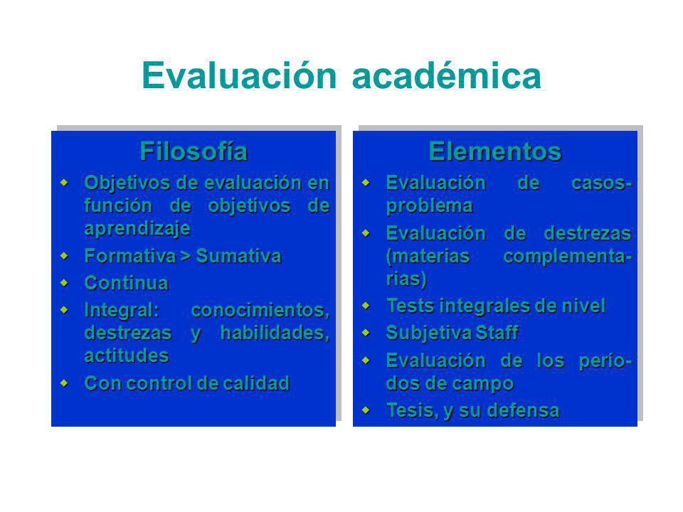 Evaluación académica Filosofía Objetivos de evaluación en función de objetivos de aprendizaje Objetivos de evaluación en función de objetivos de aprendizaje Formativa > Sumativa Formativa > Sumativa Continua Continua Integral: conocimientos, destrezas y habilidades, actitudes Integral: conocimientos, destrezas y habilidades, actitudes Con control de calidad Con control de calidadFilosofía Objetivos de evaluación en función de objetivos de aprendizaje Objetivos de evaluación en función de objetivos de aprendizaje Formativa > Sumativa Formativa > Sumativa Continua Continua Integral: conocimientos, destrezas y habilidades, actitudes Integral: conocimientos, destrezas y habilidades, actitudes Con control de calidad Con control de calidadElementos Evaluación de casos- problema Evaluación de casos- problema Evaluación de destrezas (materias complementa- rias) Evaluación de destrezas (materias complementa- rias) Tests integrales de nivel Tests integrales de nivel Subjetiva Staff Subjetiva Staff Evaluación de los perío- dos de campo Evaluación de los perío- dos de campo Tesis, y su defensa Tesis, y su defensaElementos Evaluación de casos- problema Evaluación de casos- problema Evaluación de destrezas (materias complementa- rias) Evaluación de destrezas (materias complementa- rias) Tests integrales de nivel Tests integrales de nivel Subjetiva Staff Subjetiva Staff Evaluación de los perío- dos de campo Evaluación de los perío- dos de campo Tesis, y su defensa Tesis, y su defensa