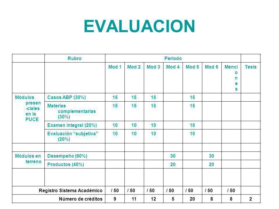 EVALUACION RubroPeríodo Mod 1Mod 2Mod 3Mod 4Mod 5Mod 6Menci o n e s Tesis Módulos presen -ciales en la PUCE Casos ABP (30%)15 Materias complementarias (30%) 15 Examen integral (20%)10 Evaluación subjetiva (20%) 10 Módulos en terreno Desempeño (60%)30 Productos (40%)20 Registro Sistema Académico/ 50 Número de créditos91112520882