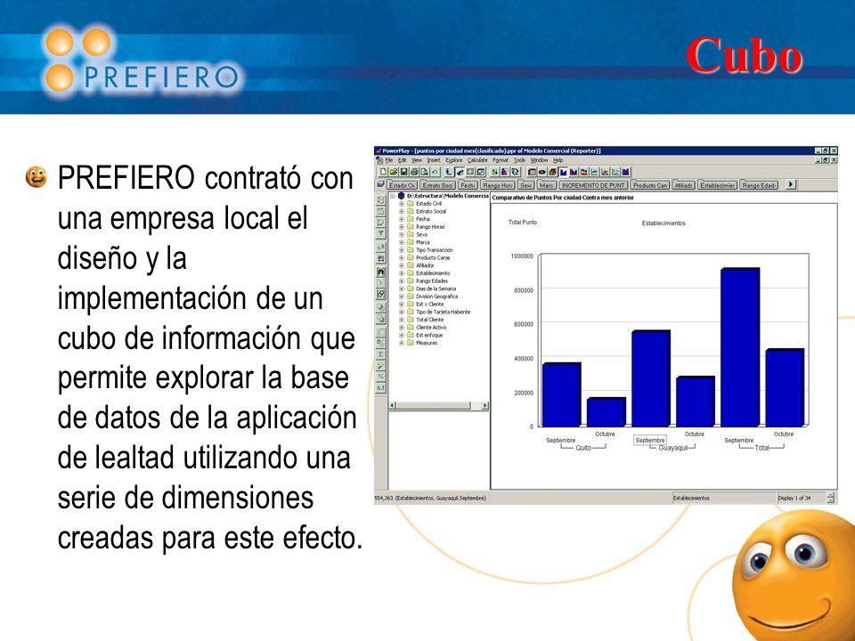 Cubo PREFIERO contrató con una empresa local el diseño y la implementación de un cubo de información que permite explorar la base de datos de la aplicación de lealtad utilizando una serie de dimensiones creadas para este efecto.