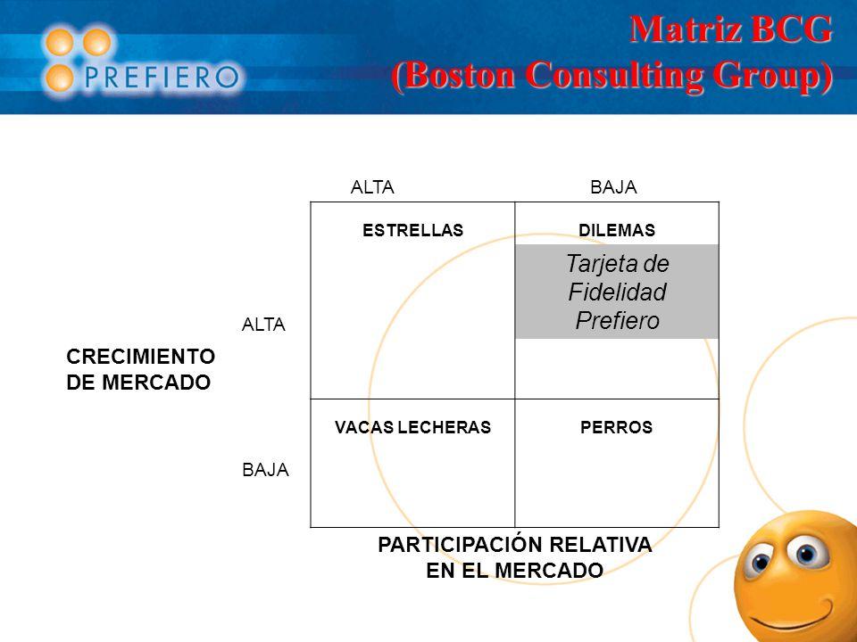 Matriz BCG (Boston Consulting Group) ALTABAJA ESTRELLASDILEMAS ALTA Tarjeta de Fidelidad Prefiero CRECIMIENTO DE MERCADO VACAS LECHERASPERROS BAJA PAR