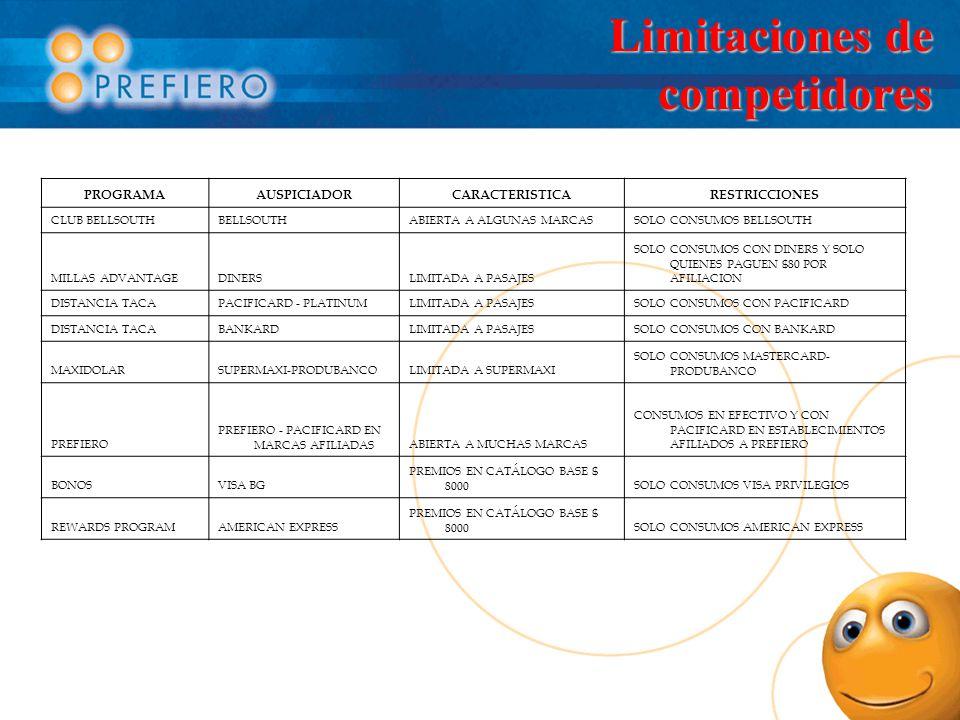 Limitaciones de competidores PROGRAMAAUSPICIADORCARACTERISTICARESTRICCIONES CLUB BELLSOUTHBELLSOUTHABIERTA A ALGUNAS MARCASSOLO CONSUMOS BELLSOUTH MILLAS ADVANTAGEDINERSLIMITADA A PASAJES SOLO CONSUMOS CON DINERS Y SOLO QUIENES PAGUEN $80 POR AFILIACION DISTANCIA TACAPACIFICARD - PLATINUMLIMITADA A PASAJESSOLO CONSUMOS CON PACIFICARD DISTANCIA TACABANKARDLIMITADA A PASAJESSOLO CONSUMOS CON BANKARD MAXIDOLARSUPERMAXI-PRODUBANCOLIMITADA A SUPERMAXI SOLO CONSUMOS MASTERCARD- PRODUBANCO PREFIERO PREFIERO - PACIFICARD EN MARCAS AFILIADASABIERTA A MUCHAS MARCAS CONSUMOS EN EFECTIVO Y CON PACIFICARD EN ESTABLECIMIENTOS AFILIADOS A PREFIERO BONOSVISA BG PREMIOS EN CATÁLOGO BASE $ 8000SOLO CONSUMOS VISA PRIVILEGIOS REWARDS PROGRAMAMERICAN EXPRESS PREMIOS EN CATÁLOGO BASE $ 8000SOLO CONSUMOS AMERICAN EXPRESS