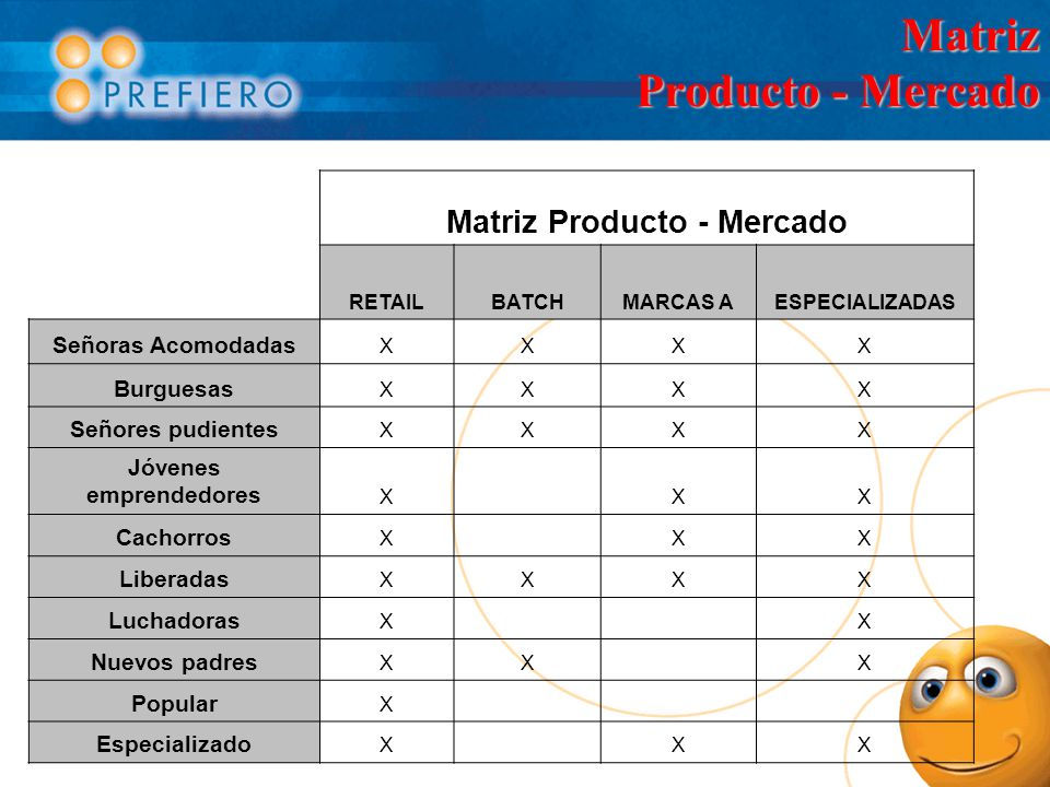 Matriz Producto - Mercado RETAILBATCHMARCAS AESPECIALIZADAS Señoras Acomodadas XXXX Burguesas XXXX Señores pudientes XXXX Jóvenes emprendedores X XX C