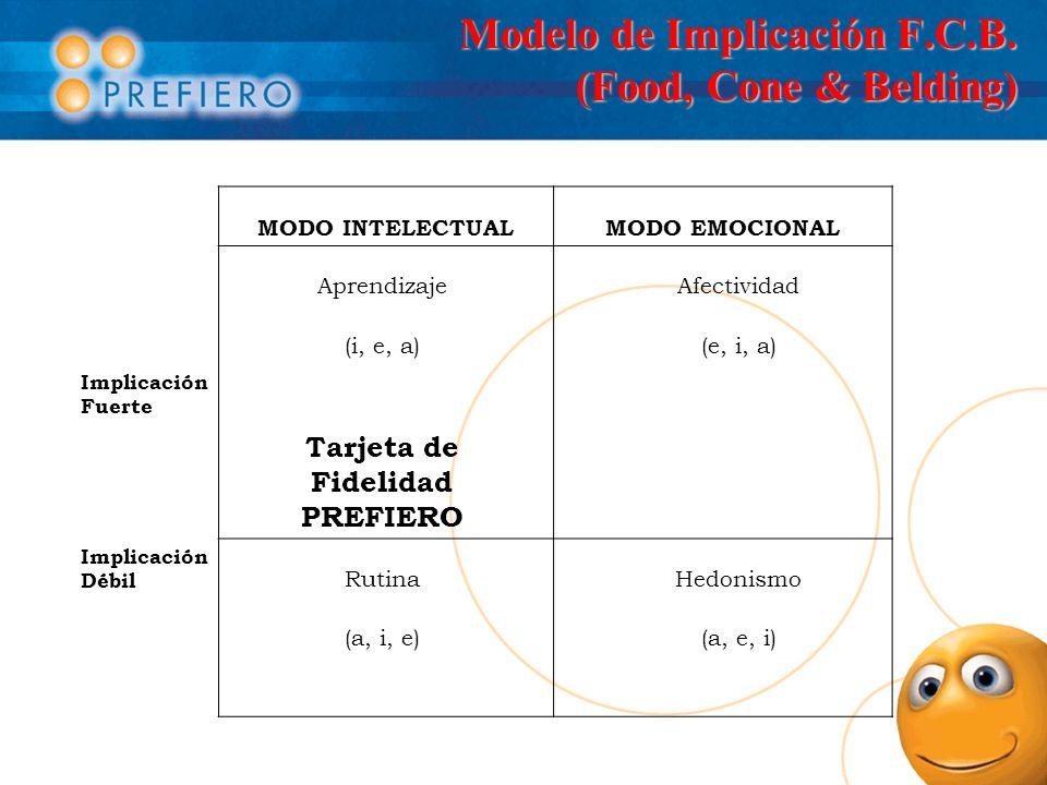 Modelo de Implicación F.C.B. (Food, Cone & Belding) MODO INTELECTUALMODO EMOCIONAL Aprendizaje Afectividad (i, e, a) (e, i, a) Implicación Fuerte Tarj