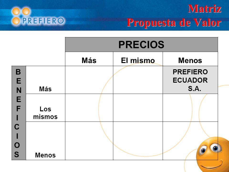 Matriz Propuesta de Valor PRECIOS MásEl mismoMenos B E N E F I C I O S Más PREFIERO ECUADOR S.A. Los mismos Menos