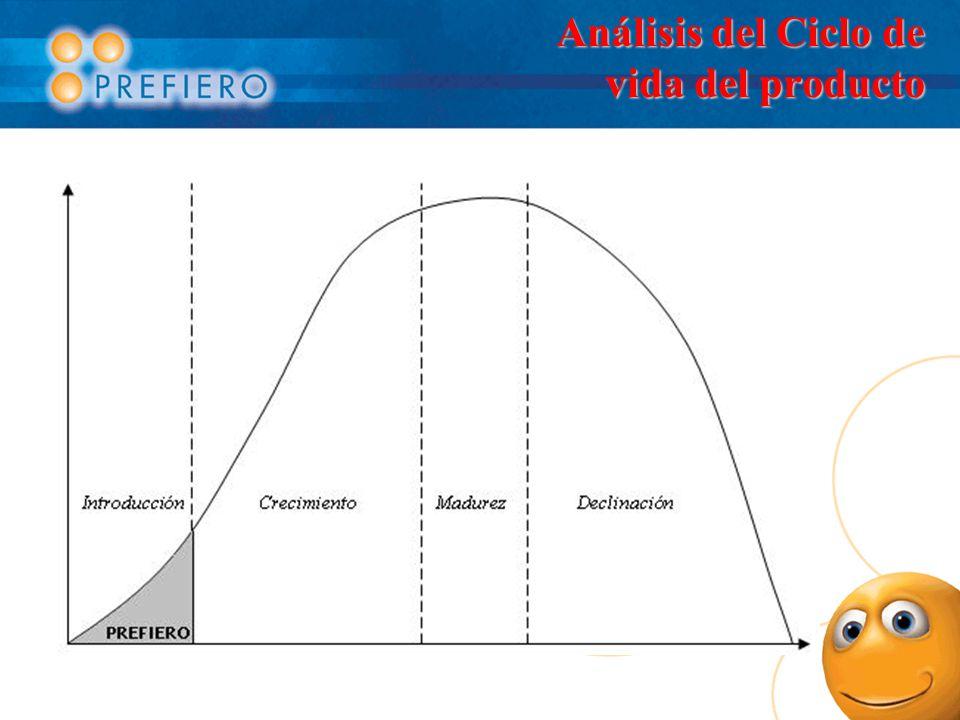 Análisis del Ciclo de vida del producto