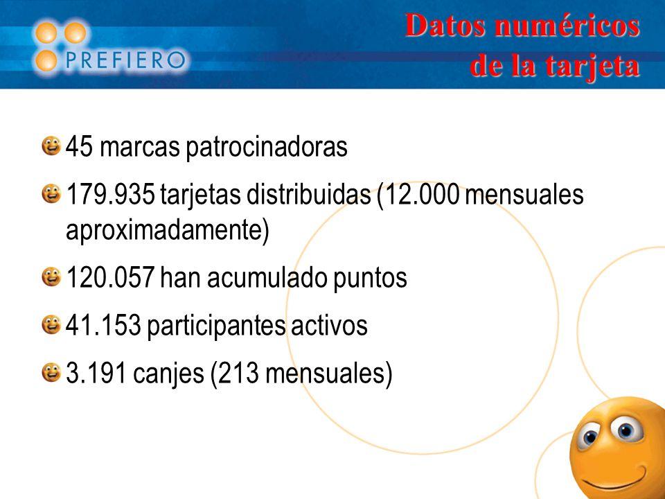Datos numéricos de la tarjeta 45 marcas patrocinadoras 179.935 tarjetas distribuidas (12.000 mensuales aproximadamente) 120.057 han acumulado puntos 41.153 participantes activos 3.191 canjes (213 mensuales)
