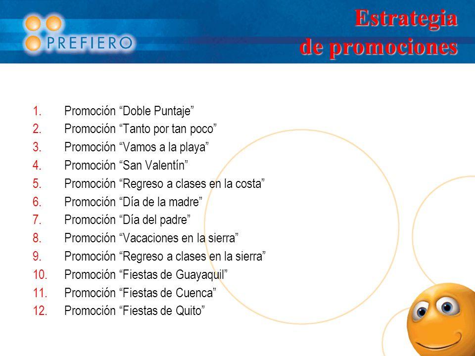 Estrategia de promociones 1.Promoción Doble Puntaje 2.Promoción Tanto por tan poco 3.Promoción Vamos a la playa 4.Promoción San Valentín 5.Promoción Regreso a clases en la costa 6.Promoción Día de la madre 7.Promoción Día del padre 8.Promoción Vacaciones en la sierra 9.Promoción Regreso a clases en la sierra 10.Promoción Fiestas de Guayaquil 11.Promoción Fiestas de Cuenca 12.Promoción Fiestas de Quito