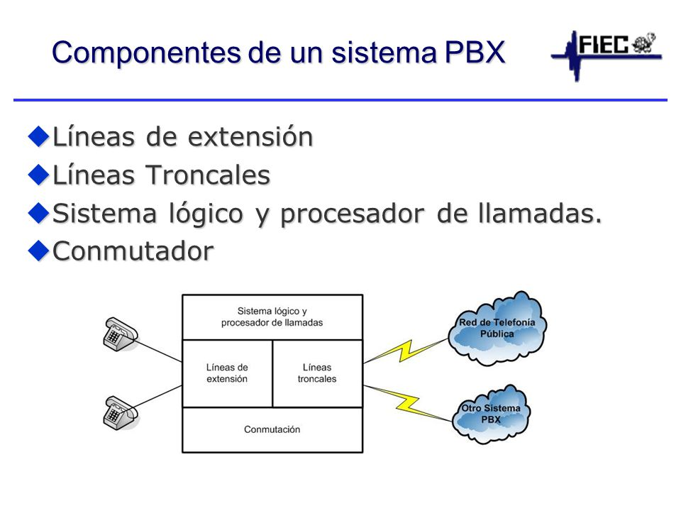 Componentes de un sistema PBX Líneas de extensión Líneas de extensión Líneas Troncales Líneas Troncales Sistema lógico y procesador de llamadas.