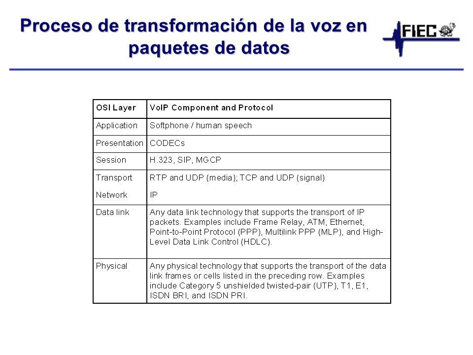 Proceso de transformación de la voz en paquetes de datos