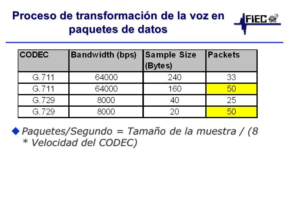Proceso de transformación de la voz en paquetes de datos Paquetes/Segundo = Tamaño de la muestra / (8 * Velocidad del CODEC) Paquetes/Segundo = Tamaño de la muestra / (8 * Velocidad del CODEC)
