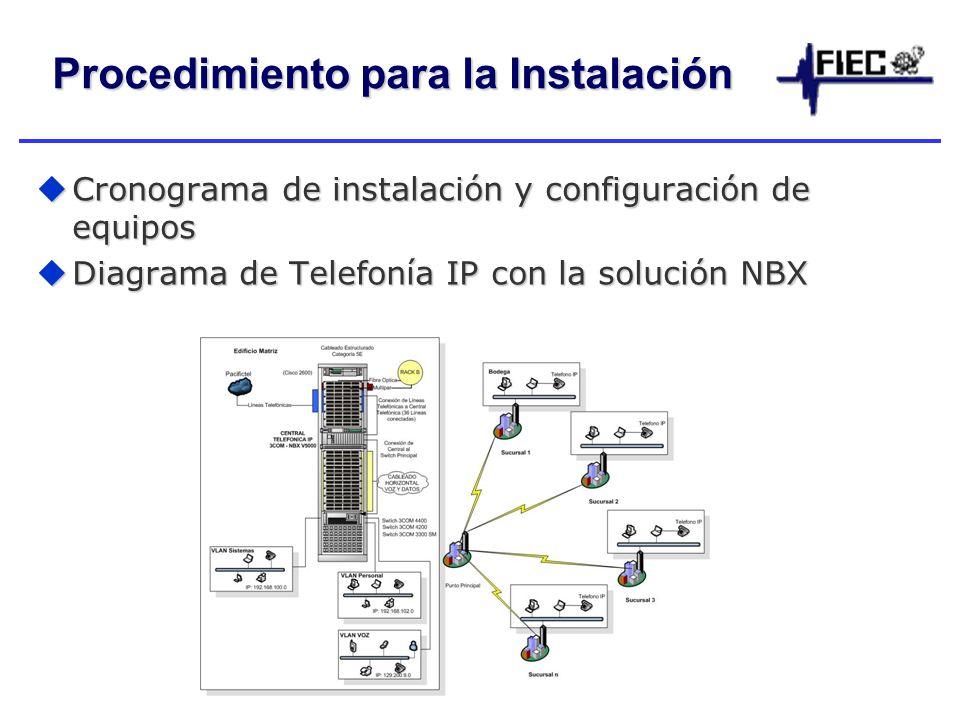 Procedimiento para la Instalación Cronograma de instalación y configuración de equipos Cronograma de instalación y configuración de equipos Diagrama de Telefonía IP con la solución NBX Diagrama de Telefonía IP con la solución NBX