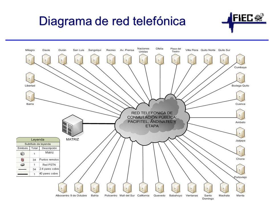 Diagrama de red telefónica