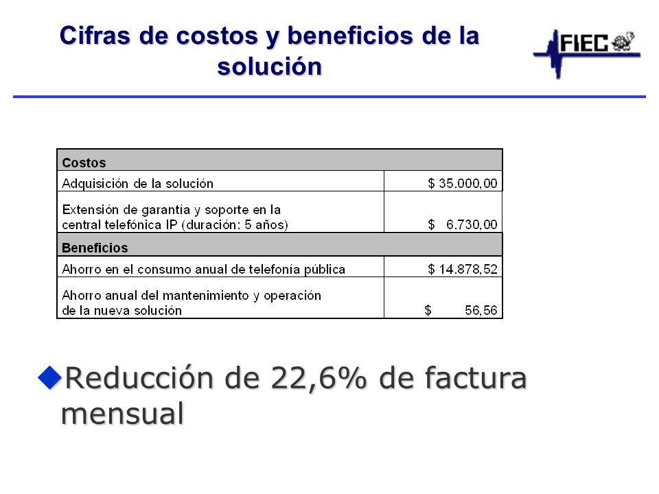 Cifras de costos y beneficios de la solución Reducción de 22,6% de factura mensual Reducción de 22,6% de factura mensual