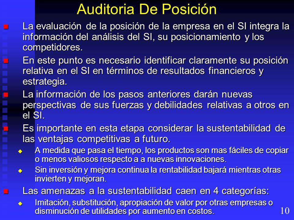 Auditoria De Posición La evaluación de la posición de la empresa en el SI integra la información del análisis del SI, su posicionamiento y los competidores.