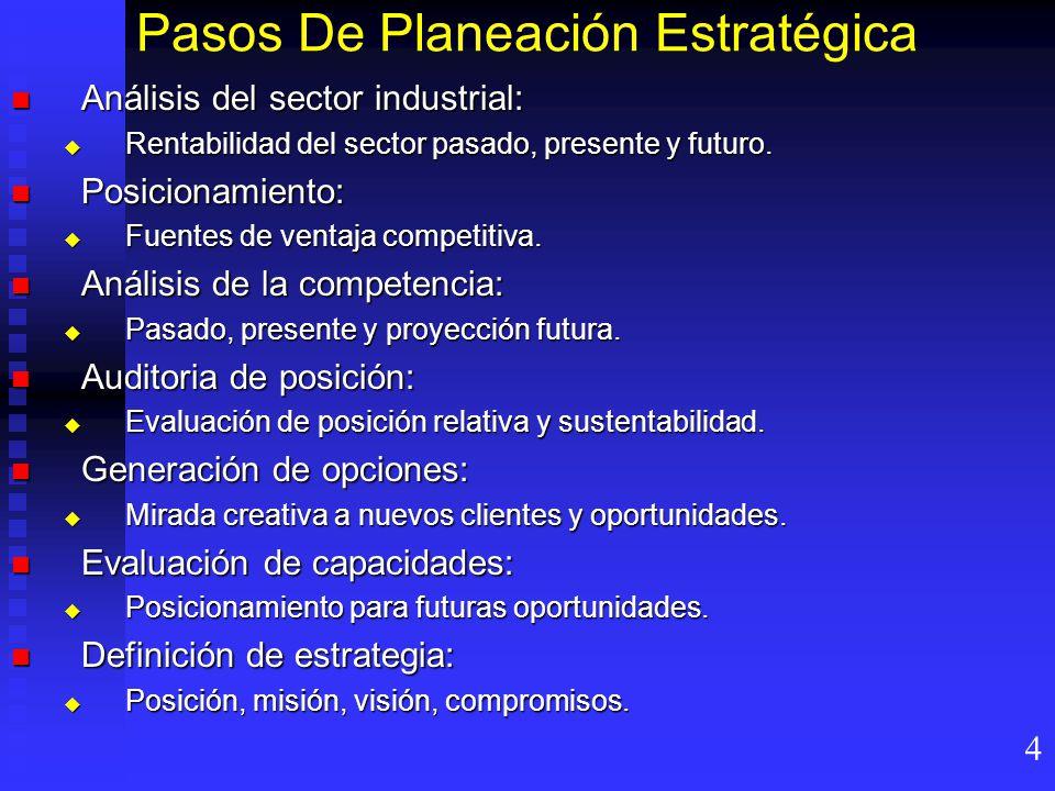Pasos De Planeación Estratégica Análisis del sector industrial: Análisis del sector industrial: Rentabilidad del sector pasado, presente y futuro.
