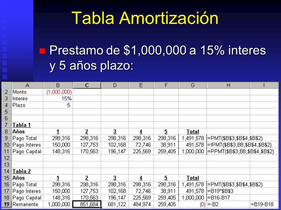 Amortización Prestamos Valor total a pagar: Valor total a pagar: =PMT(i,Plazo,Monto) =PMT(i,Plazo,Monto) =PAGO(I, Plazo,Monto) =PAGO(I, Plazo,Monto) V