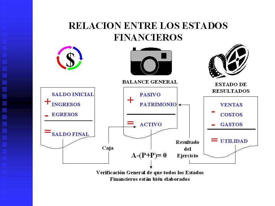 Estados Financieros Usados en Análisis de Proyectos Balance General (B/G): Muestra las inversiones hechas en el proyecto y las fuentes de donde provie