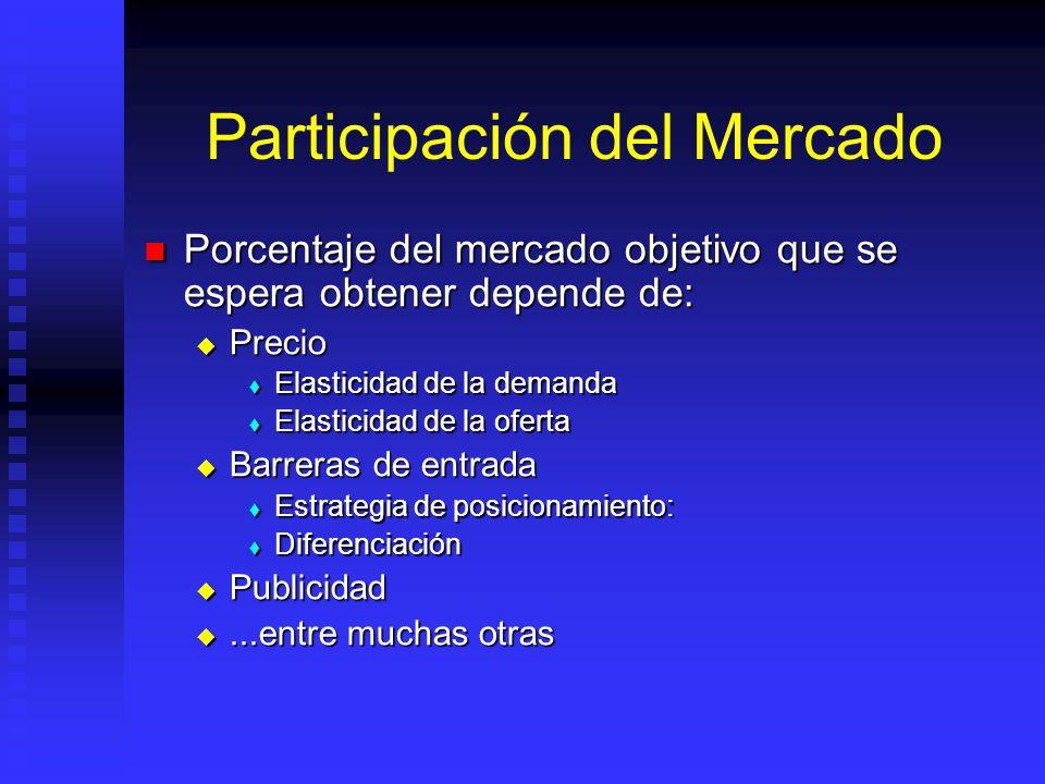 Tamaño del Mercado Depende de: Depende de: Cantidad población que tiene la necesidad (P) Cantidad población que tiene la necesidad (P) Cantidad produc