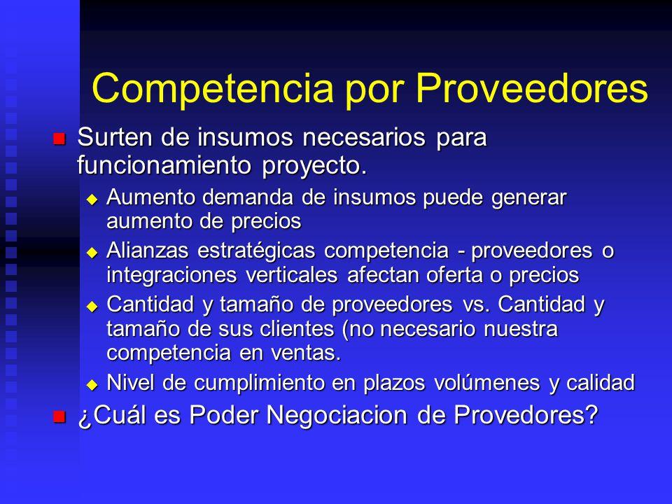 Estudio de la Oferta Competidores: Competidores: Actuales Actuales Posibles Nuevos Posibles Nuevos Sustitutos Sustitutos Barreras de entrada como: Bar