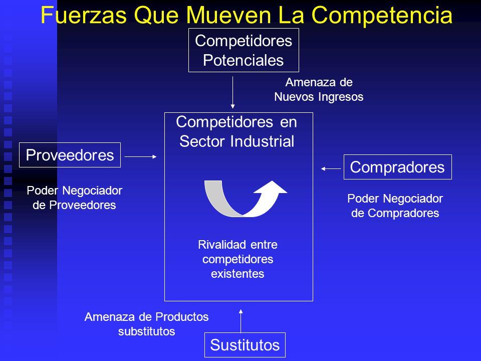 Competencia por Clientes Cantidad y volumen de compra de compradores pueden dar poder de negociación que afecten al proyecto. Cantidad y volumen de co