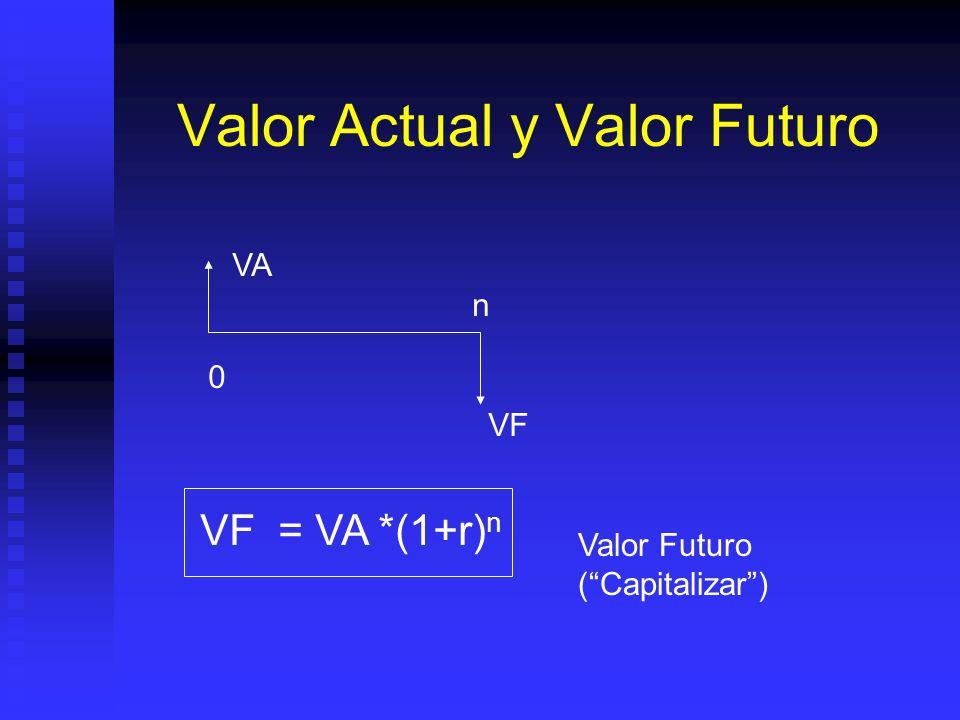 Valor Actual y Valor Futuro VA = VF /(1+r) n VA VFVF 0 n Valor Presente (Descontar)