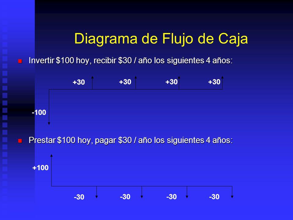 Flujo de Caja y Diagrama de Flujo de Caja Flujo de caja: detalle de ingresos y egresos en el tiempo. Flujo de caja: detalle de ingresos y egresos en e