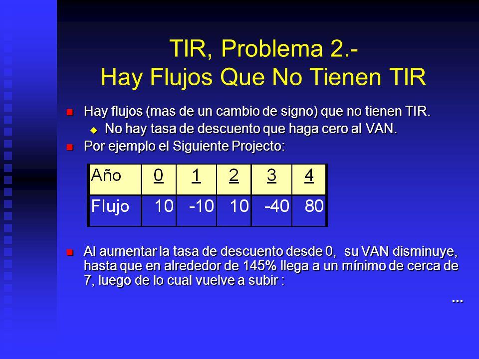 TIR, Problema 1.- No reconoce el monto de la Inversión El resultado del TIR nos indica porcentualmente una rentabilidad, y no el valor que se espera d